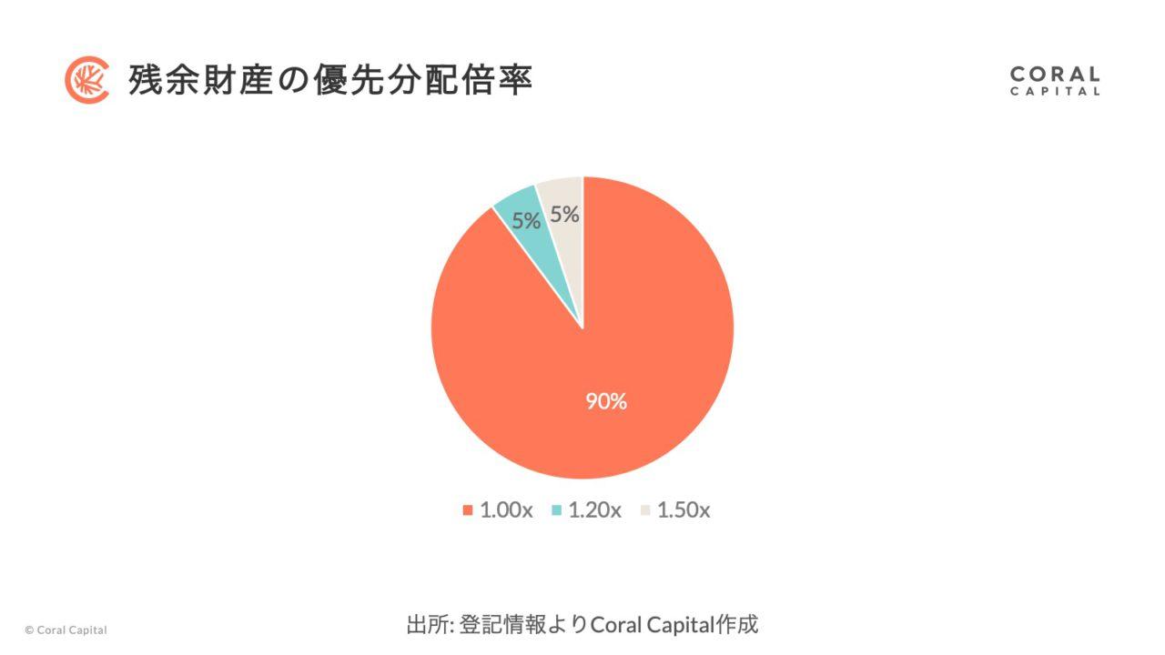 図表3 残余財産の優先分配倍率